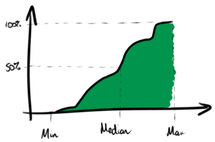 min, median and max