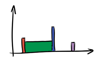 another histogram