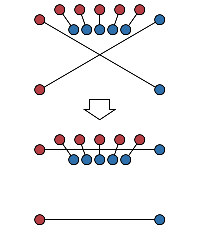 Example of introducing arbitrarily many crossings from a single uncrossing