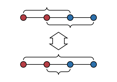 Example of four collinear points which cannot be uncrossed